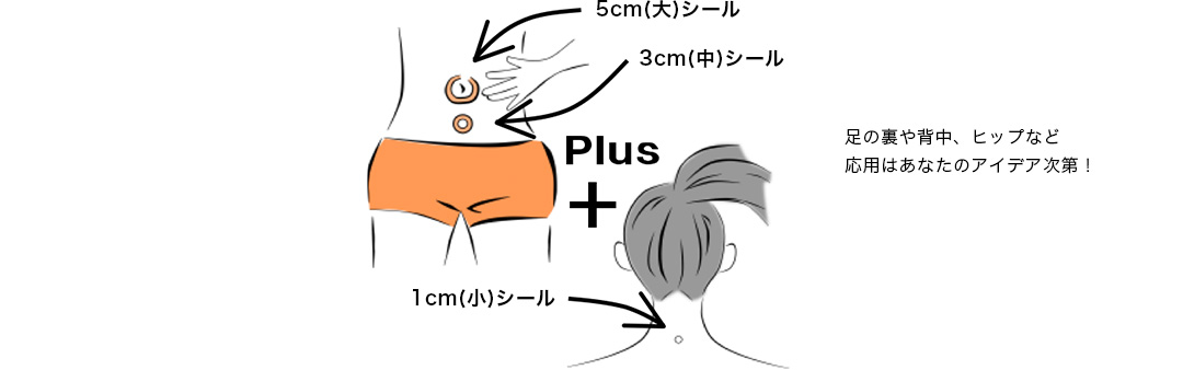 貼るヤセシールの使い方基本パターン。おへその周りに5cm(大)シールを貼りその周りに3cm(中)シールを貼ります。1cm(小)シールは首の付け根に貼りましょう。